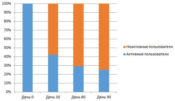Среднестатистическое снижение количества активных пользователей за первые 3 месяца использования приложения
